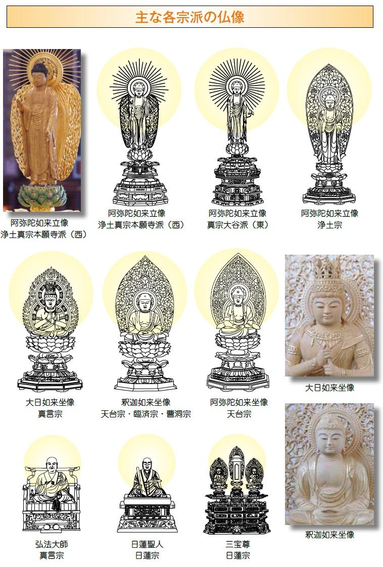 主な各宗派の仏像